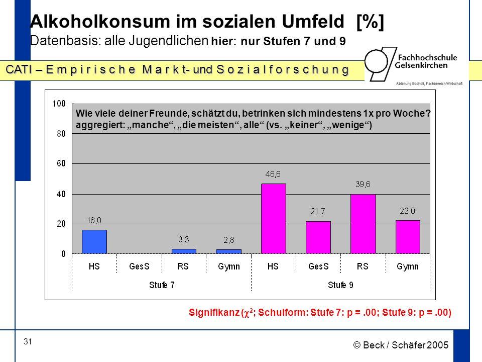 31 CATI – E m p i r i s c h e M a r k t- und S o z i a l f o r s c h u n g © Beck / Schäfer 2005 Alkoholkonsum im sozialen Umfeld [%] Datenbasis: alle