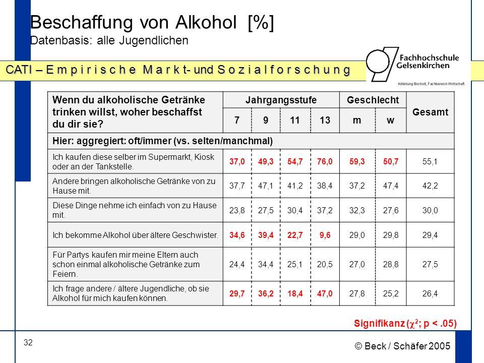32 CATI – E m p i r i s c h e M a r k t- und S o z i a l f o r s c h u n g © Beck / Schäfer 2005 Beschaffung von Alkohol [%] Datenbasis: alle Jugendlichen Signifikanz ( 2 ; p <.05) Wenn du alkoholische Getränke trinken willst, woher beschaffst du dir sie.