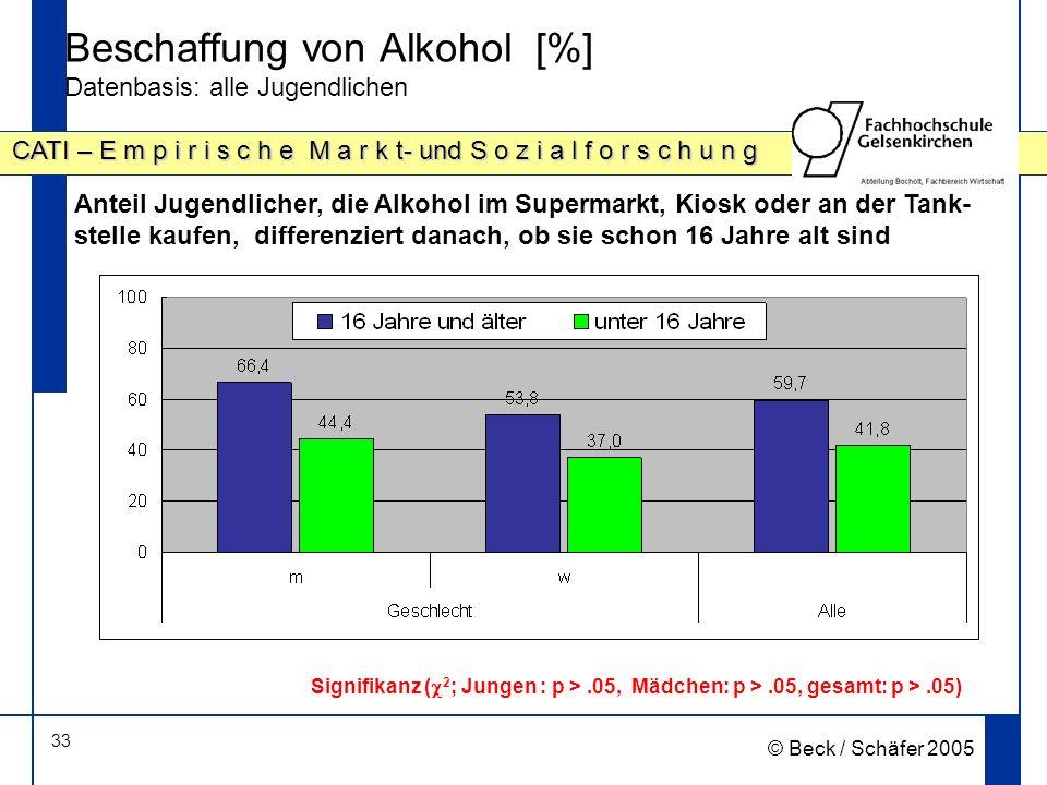 33 CATI – E m p i r i s c h e M a r k t- und S o z i a l f o r s c h u n g © Beck / Schäfer 2005 Beschaffung von Alkohol [%] Datenbasis: alle Jugendlichen Anteil Jugendlicher, die Alkohol im Supermarkt, Kiosk oder an der Tank- stelle kaufen, differenziert danach, ob sie schon 16 Jahre alt sind Signifikanz ( 2 ; Jungen : p >.05, Mädchen: p >.05, gesamt: p >.05)