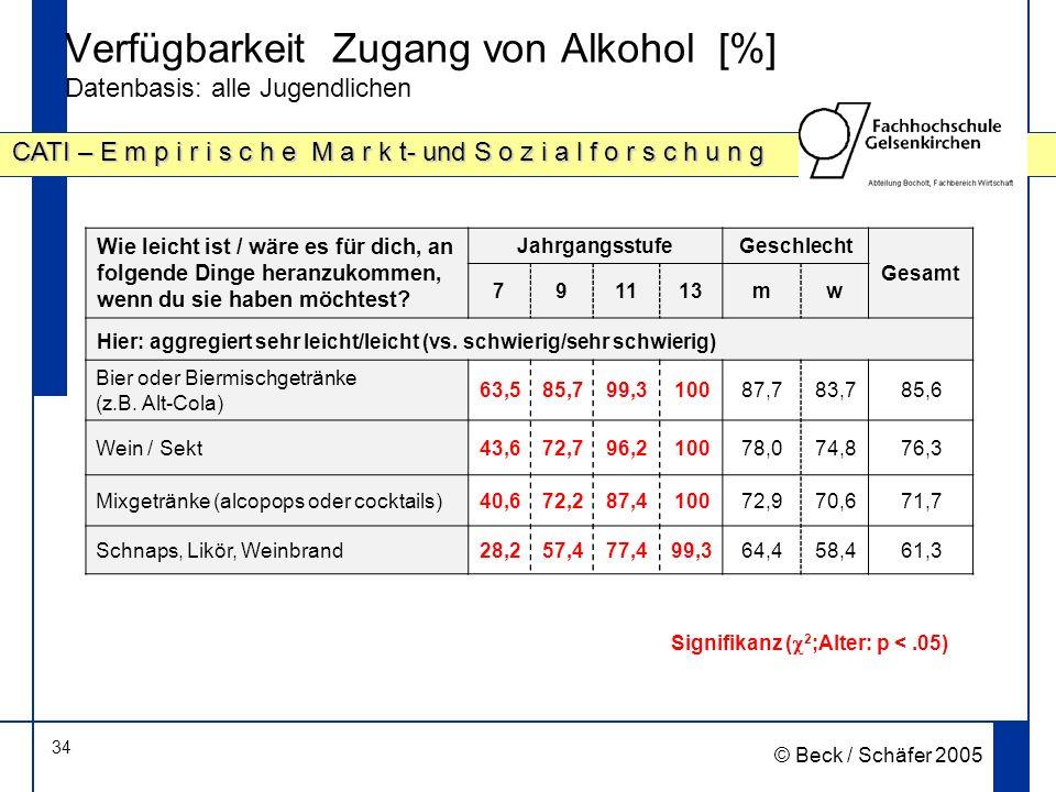 34 CATI – E m p i r i s c h e M a r k t- und S o z i a l f o r s c h u n g © Beck / Schäfer 2005 Verfügbarkeit Zugang von Alkohol [%] Datenbasis: alle Jugendlichen Signifikanz ( 2 ;Alter: p <.05) Wie leicht ist / wäre es für dich, an folgende Dinge heranzukommen, wenn du sie haben möchtest.