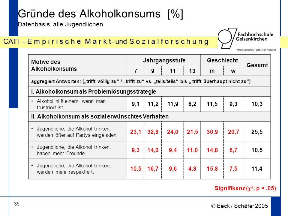 35 CATI – E m p i r i s c h e M a r k t- und S o z i a l f o r s c h u n g © Beck / Schäfer 2005 Gründe des Alkoholkonsums [%] Datenbasis: alle Jugendlichen Motive des Alkoholkonsums JahrgangsstufeGeschlecht Gesamt 791113mw aggregiert Antworten: (trifft völlig zu / trifft zu vs.
