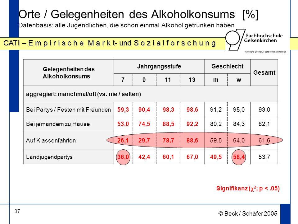 37 CATI – E m p i r i s c h e M a r k t- und S o z i a l f o r s c h u n g © Beck / Schäfer 2005 Orte / Gelegenheiten des Alkoholkonsums [%] Datenbasis: alle Jugendlichen, die schon einmal Alkohol getrunken haben Signifikanz ( 2 ; p <.05) Gelegenheiten des Alkoholkonsums JahrgangsstufeGeschlecht Gesamt 791113mw aggregiert: manchmal/oft (vs.
