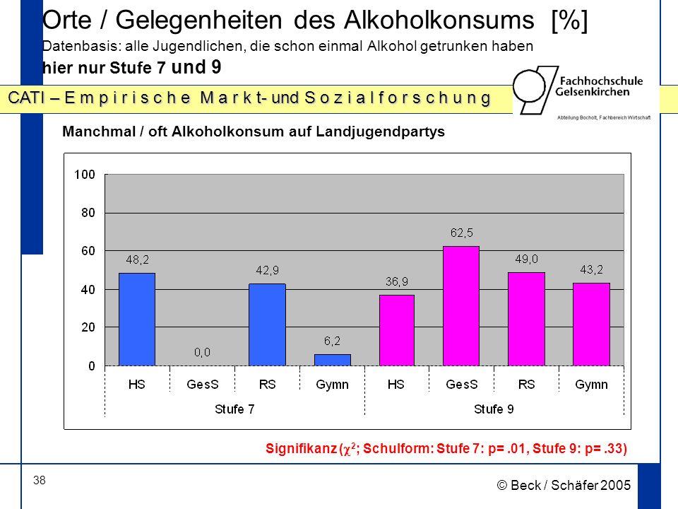 38 CATI – E m p i r i s c h e M a r k t- und S o z i a l f o r s c h u n g © Beck / Schäfer 2005 Orte / Gelegenheiten des Alkoholkonsums [%] Datenbasis: alle Jugendlichen, die schon einmal Alkohol getrunken haben hier nur Stufe 7 und 9 Signifikanz ( 2 ; Schulform: Stufe 7: p=.01, Stufe 9: p=.33) Manchmal / oft Alkoholkonsum auf Landjugendpartys