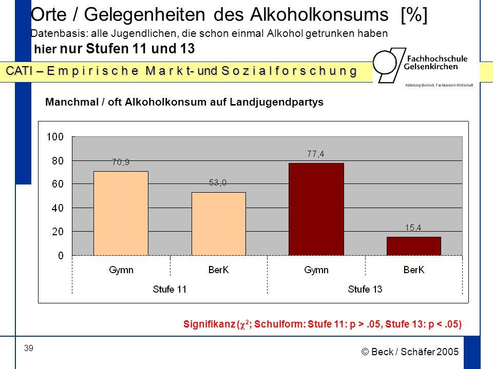 39 CATI – E m p i r i s c h e M a r k t- und S o z i a l f o r s c h u n g © Beck / Schäfer 2005 Orte / Gelegenheiten des Alkoholkonsums [%] Datenbasis: alle Jugendlichen, die schon einmal Alkohol getrunken haben hier nur Stufen 11 und 13 Manchmal / oft Alkoholkonsum auf Landjugendpartys Signifikanz ( 2 ; Schulform: Stufe 11: p >.05, Stufe 13: p <.05)
