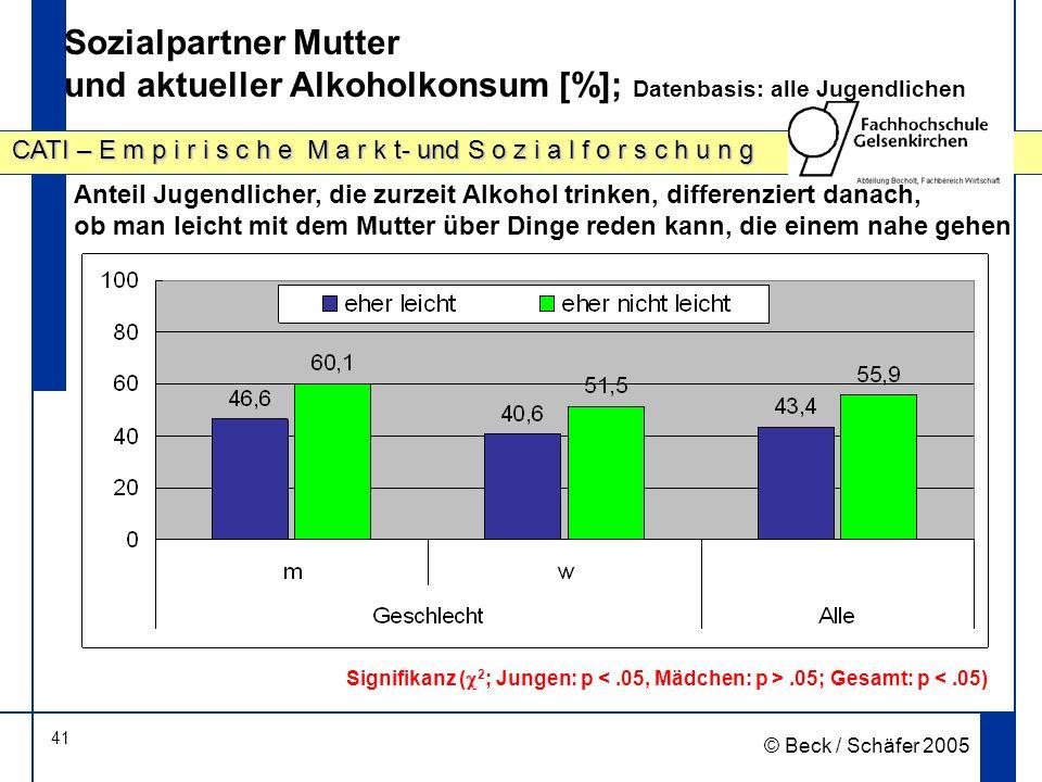 41 CATI – E m p i r i s c h e M a r k t- und S o z i a l f o r s c h u n g © Beck / Schäfer 2005 Sozialpartner Mutter und aktueller Alkoholkonsum [%];