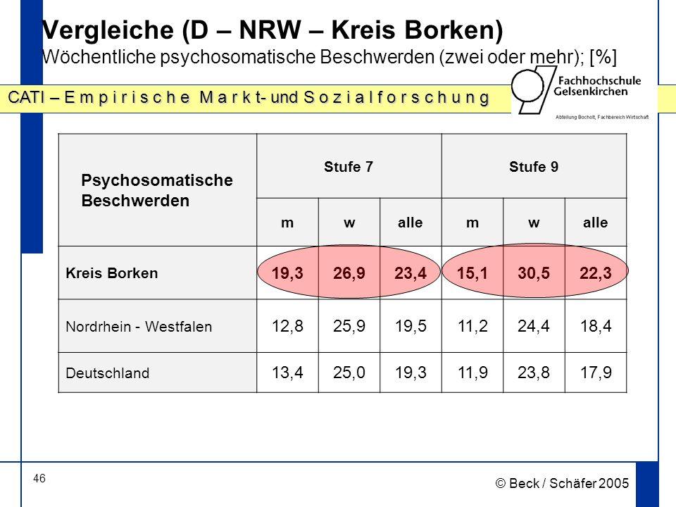 46 CATI – E m p i r i s c h e M a r k t- und S o z i a l f o r s c h u n g © Beck / Schäfer 2005 Vergleiche (D – NRW – Kreis Borken) Wöchentliche psyc