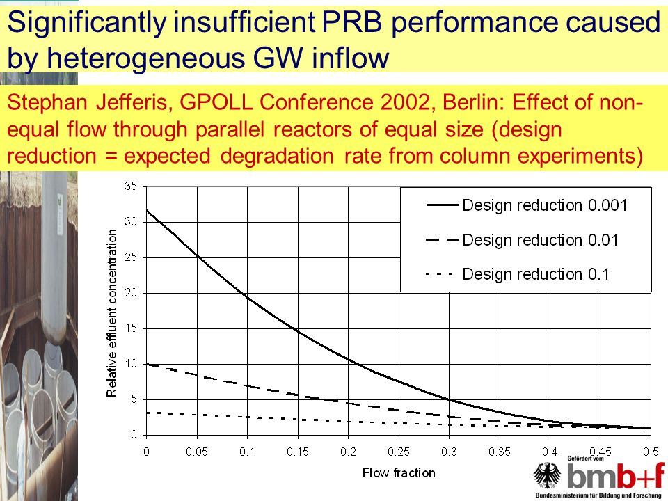 Stephan Jefferis, GPOLL Conference 2002, Berlin: Effect of non- equal flow through parallel reactors of equal size (design reduction = expected degradation rate from column experiments) Significantly insufficient PRB performance caused by heterogeneous GW inflow
