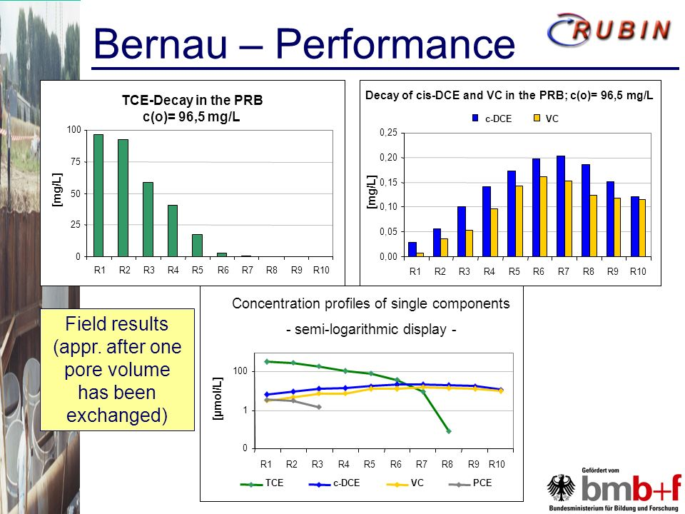 Bernau – Performance TCE-Decay in the PRB c(o)= 96,5 mg/L 0 25 50 75 100 R1R2R3R4R5R6R7R8R9R10 [mg/L] Decay of cis-DCE and VC in the PRB; c(o)= 96,5 mg/L 0,00 0,05 0,10 0,15 0,20 0,25 R1R2R3R4R5R6R7R8R9R10 [mg/L] c-DCEVC Concentration profiles of single components - semi-logarithmic display - Field results (appr.