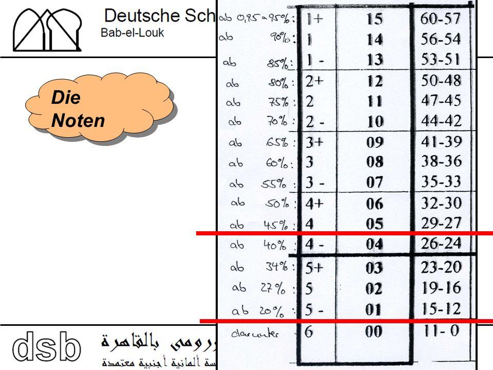 Reifeprüfung – Qualifikationsphase KMK 24.03.2004 11/1 11/2 12/2 12/1 Prüfung Halbjahresleistungen (in 4 unabhängigen Halbjahren) und Prüfungsleistungen ca.