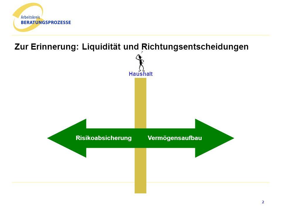 Zur Erinnerung: Liquidität und Richtungsentscheidungen Haushalt VermögensaufbauRisikoabsicherung 2