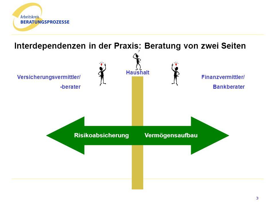 Interdependenzen in der Praxis: Beratung von zwei Seiten Finanzvermittler/ Bankberater VermögensaufbauRisikoabsicherung Haushalt Versicherungsvermittler/ -berater 3