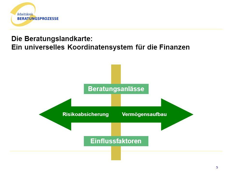 VermögensaufbauRisikoabsicherung Die Beratungslandkarte: Ein universelles Koordinatensystem für die Finanzen Einflussfaktoren Beratungsanlässe 5