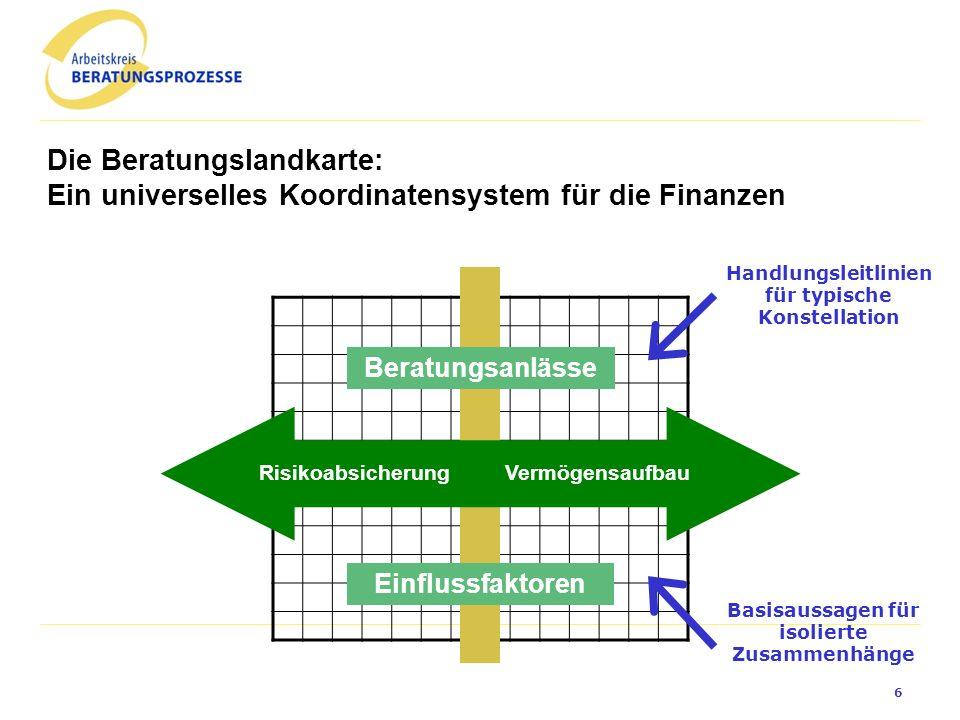 VermögensaufbauRisikoabsicherung Die Beratungslandkarte: Ein universelles Koordinatensystem für die Finanzen Einflussfaktoren Beratungsanlässe Handlungsleitlinien für typische Konstellation Basisaussagen für isolierte Zusammenhänge 6