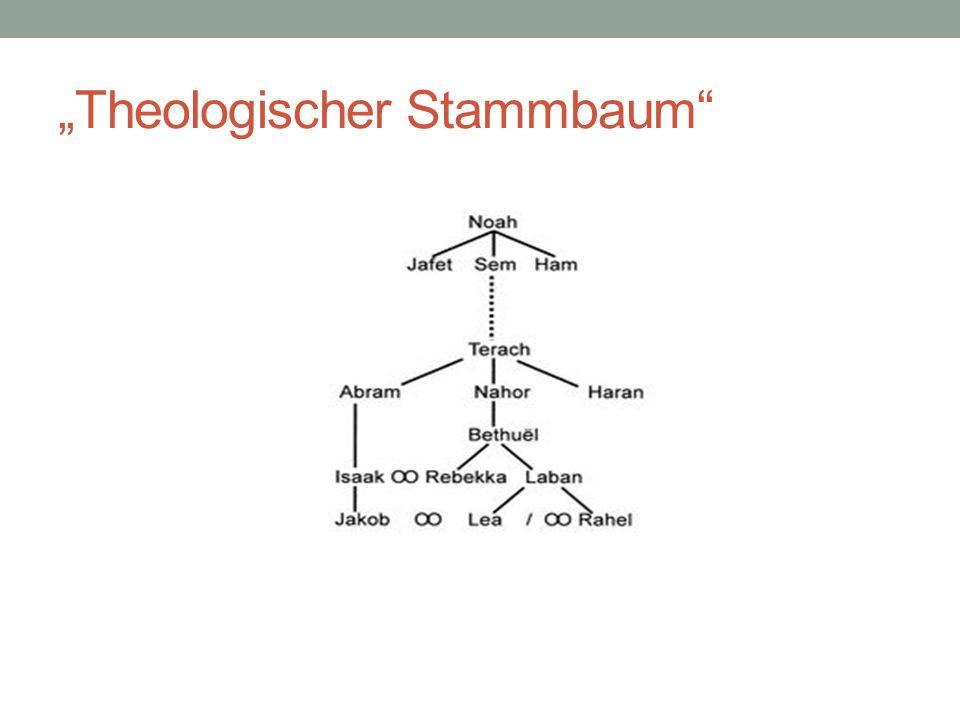 Theologischer Stammbaum