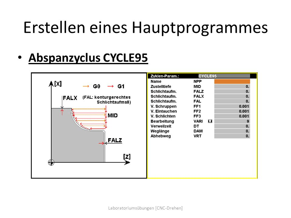 Erstellen eines Hauptprogrammes Abspanzyclus CYCLE95 Laboratoriumsübungen [CNC-Drehen]