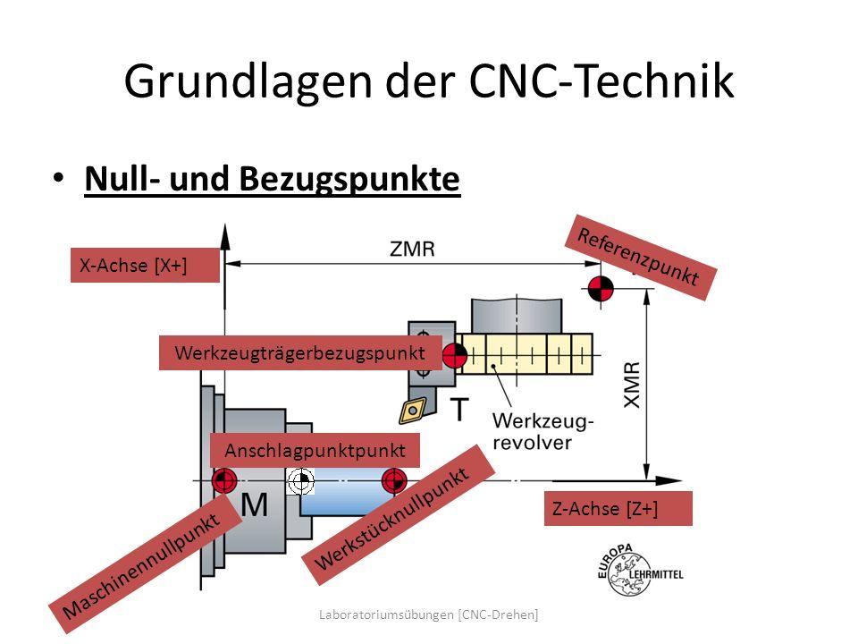 Grundlagen der CNC-Technik Null- und Bezugspunkte X-Achse [X+] Z-Achse [Z+] Maschinennullpunkt Werkstücknullpunkt Referenzpunkt Werkzeugträgerbezugspu