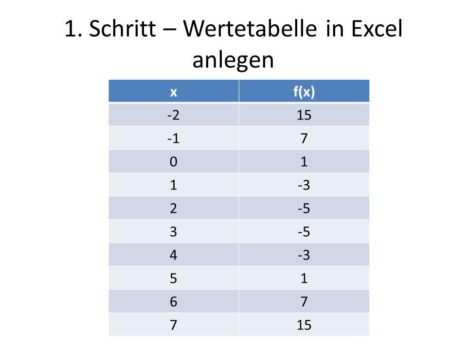 1. Schritt – Wertetabelle in Excel anlegen xf(x) -215 7 01 1-3 2-5 3 4-3 51 67 715