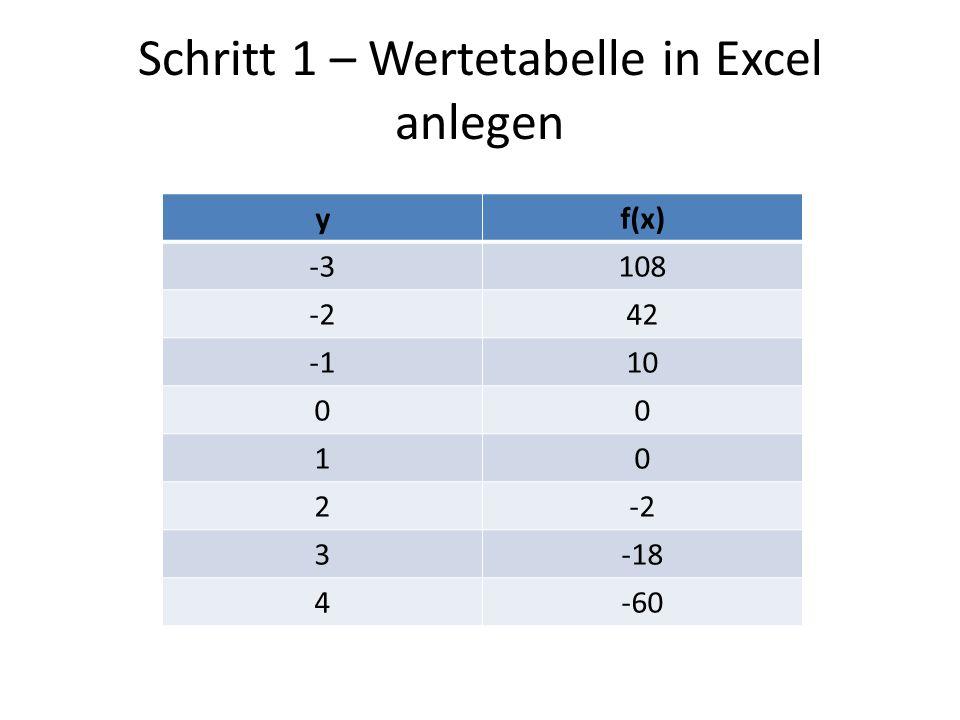 Schritt 1 – Wertetabelle in Excel anlegen yf(x) -3108 -242 10 00 10 2-2 3-18 4-60