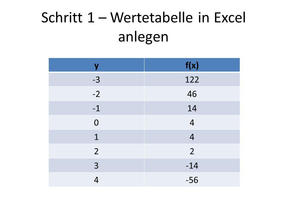 Schritt 1 – Wertetabelle in Excel anlegen yf(x) -3122 -246 14 04 14 22 3-14 4-56