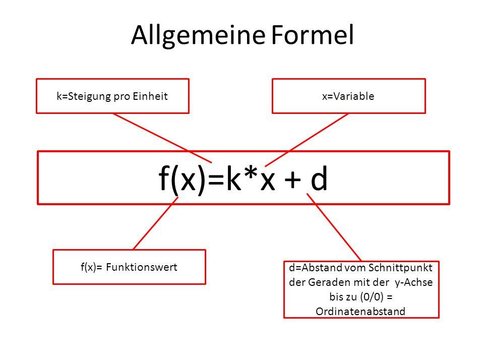 f(x)=k*x + d k=Steigung pro Einheitx=Variable d=Abstand vom Schnittpunkt der Geraden mit der y-Achse bis zu (0/0) = Ordinatenabstand Allgemeine Formel