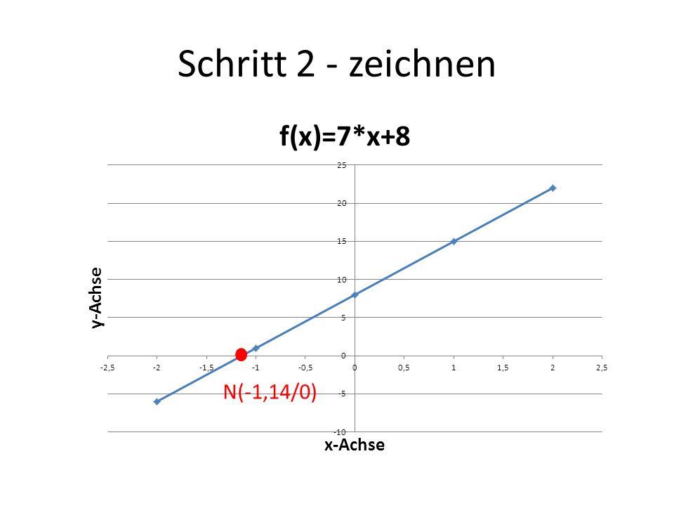 Schritt 2 - zeichnen N(-1,14/0)