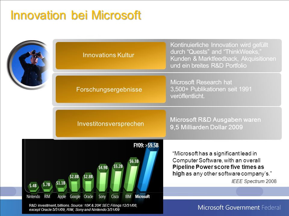 Microsoft has a significant lead inComputer Software, with an overallPipeline Power score five times ashigh as any other software companys. IEEE Spect