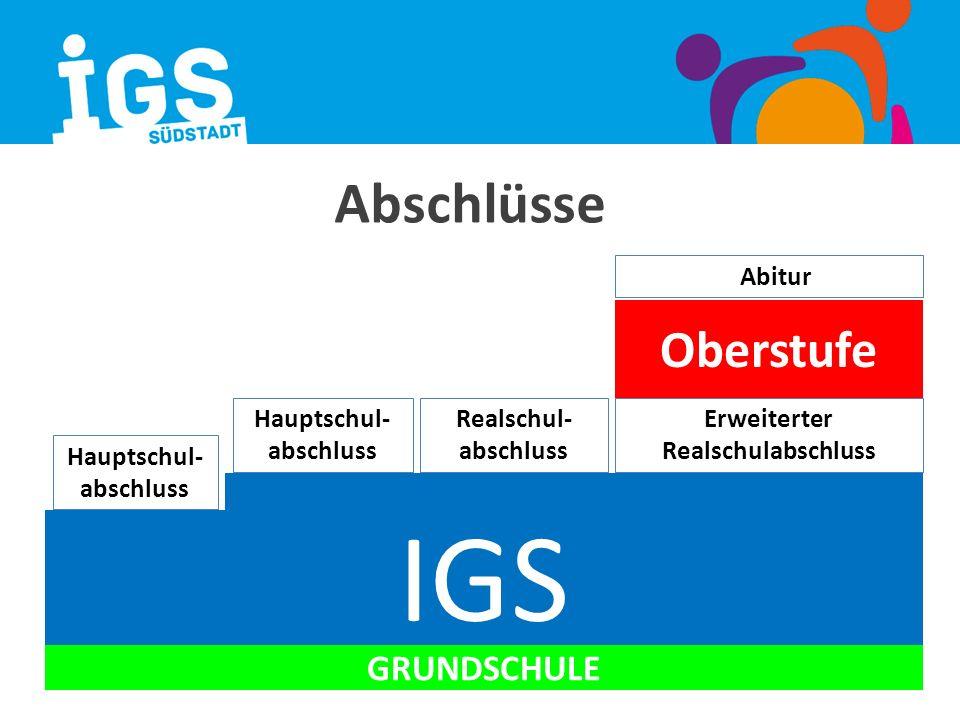 Abschlüsse GRUNDSCHULE IGS Hauptschul- abschluss Erweiterter Realschulabschluss Realschul- abschluss Oberstufe Abitur