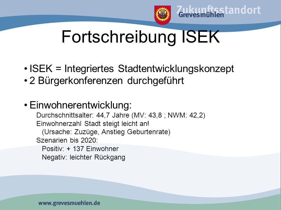 Fortschreibung ISEK ISEK = Integriertes Stadtentwicklungskonzept 2 Bürgerkonferenzen durchgeführt Einwohnerentwicklung: Durchschnittsalter: 44,7 Jahre (MV: 43,8 ; NWM: 42,2) Einwohnerzahl Stadt steigt leicht an.