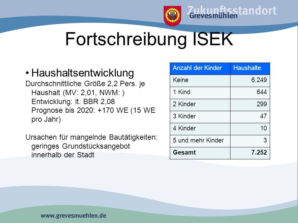 Fortschreibung ISEK Haushaltsentwicklung Durchschnittliche Größe 2,2 Pers.