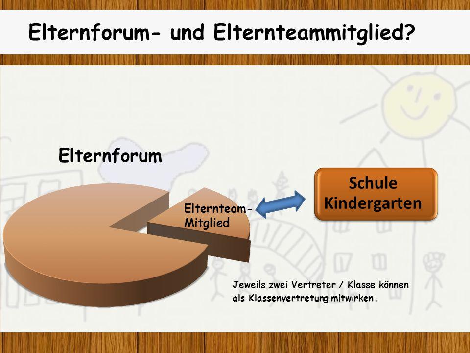Schule Kindergarten Elternforum- und Elternteammitglied? Elternforum Elternteam- Mitglied Jeweils zwei Vertreter / Klasse können als Klassenvertretung