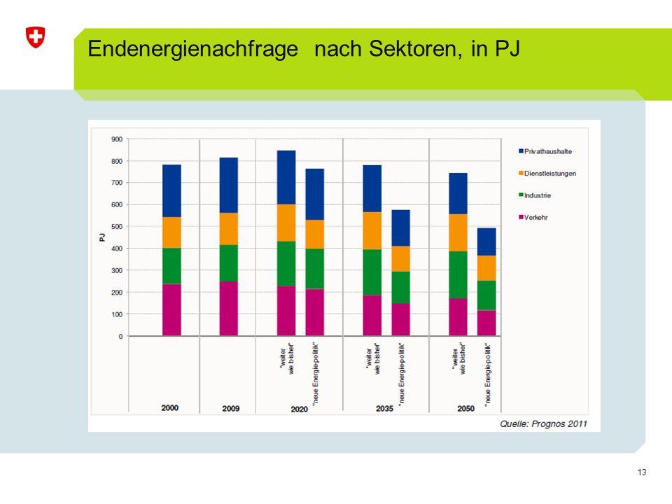 13 Endenergienachfrage nach Sektoren, in PJ