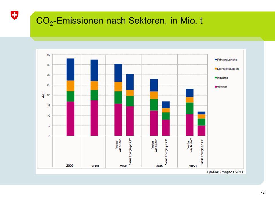 14 CO 2 -Emissionen nach Sektoren, in Mio. t