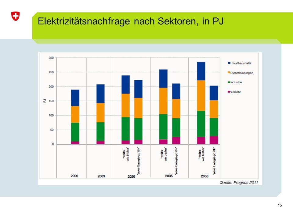 15 Elektrizitätsnachfrage nach Sektoren, in PJ