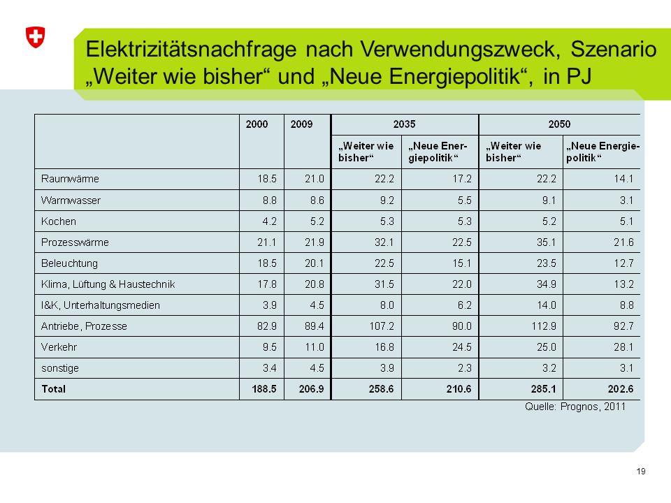 19 Elektrizitätsnachfrage nach Verwendungszweck, Szenario Weiter wie bisher und Neue Energiepolitik, in PJ