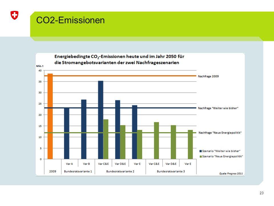 23 CO2-Emissionen