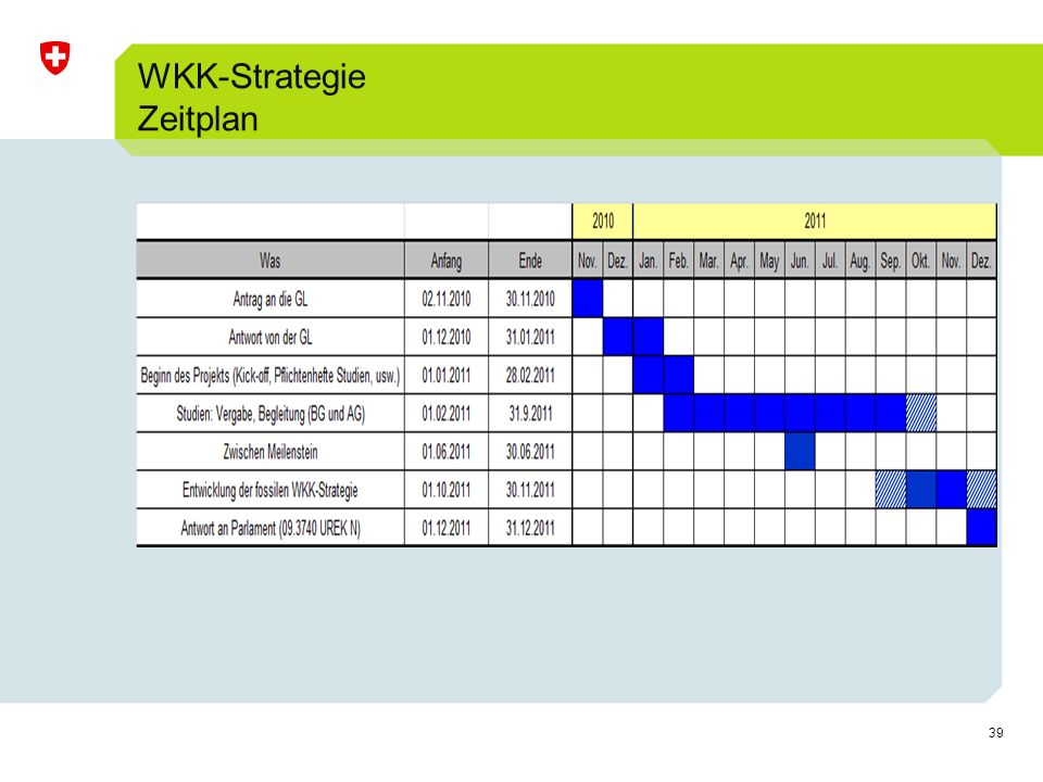 39 WKK-Strategie Zeitplan