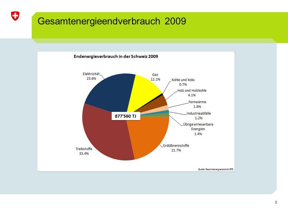 16 Nachfrage & Deckungsbedarf Quelle: Prognos 2011 Energiestrategie 2050 Energieperspektiven & WKK-StrategieDoc 003907831 Dr.
