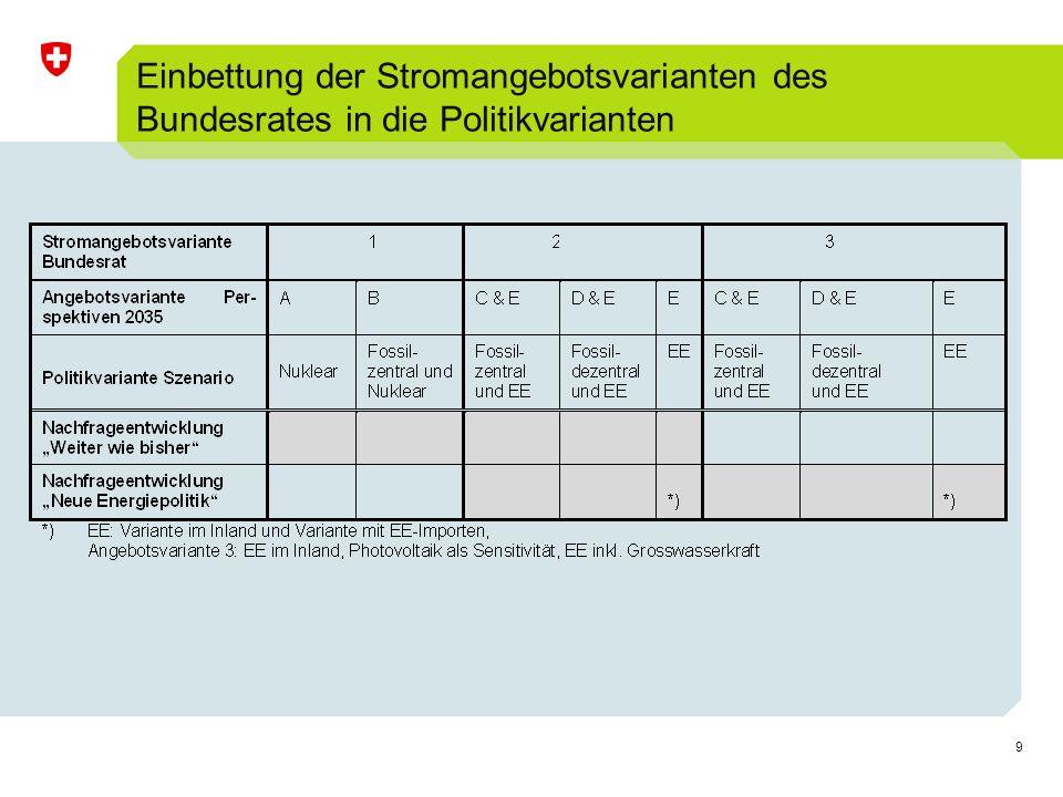 20 Elektrizitätsangebot Bundesratsvariante 2 Variante D & E (Fossil-dezentral und Er- neuerbar), Szenario Neue Energiepolitik, hydrologisches Jahr, 2000-2050, in TWh el /a Bundesratsvariante 2 Neue Energiepolitik