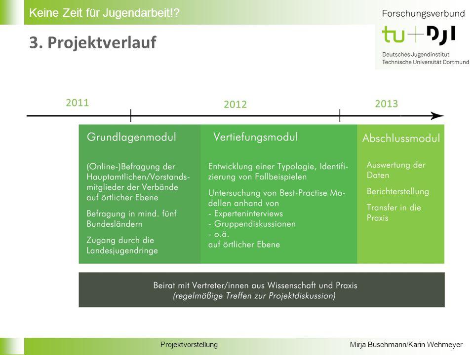 ProjektvorstellungMirja Buschmann/Karin Wehmeyer Keine Zeit für Jugendarbeit! 3. Projektverlauf