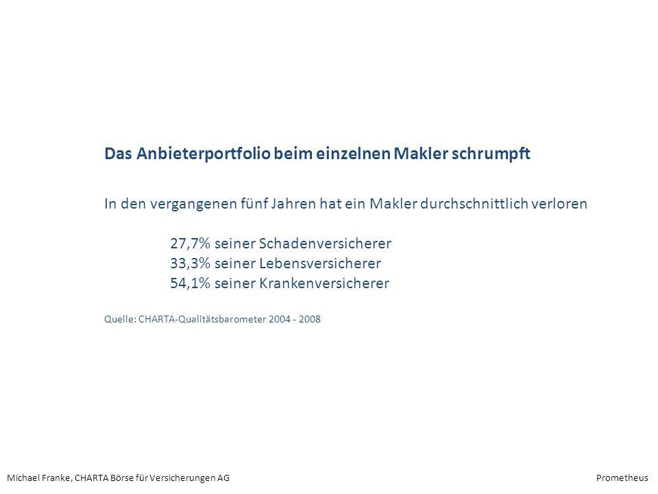 Michael Franke, CHARTA Börse für Versicherungen AGPrometheus Das Anbieterportfolio beim einzelnen Makler schrumpft In den vergangenen fünf Jahren hat