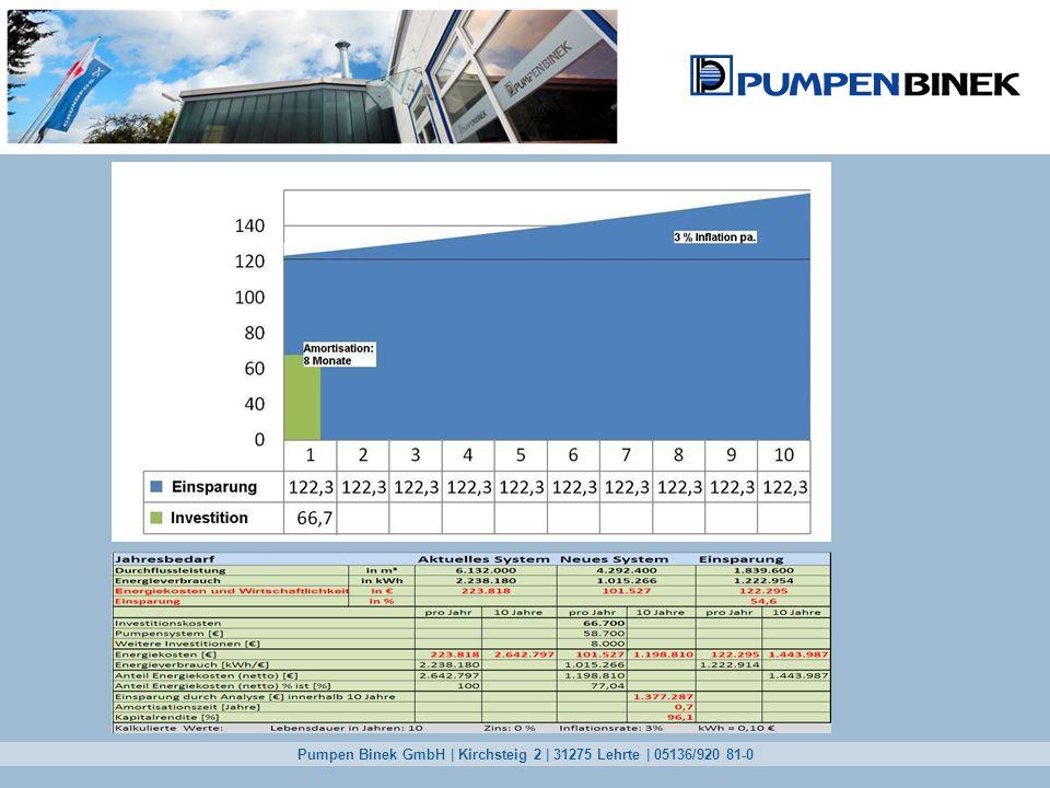 Pumpen Binek GmbH | Kirchsteig 2 | 31275 Lehrte | 05136/920 81-0