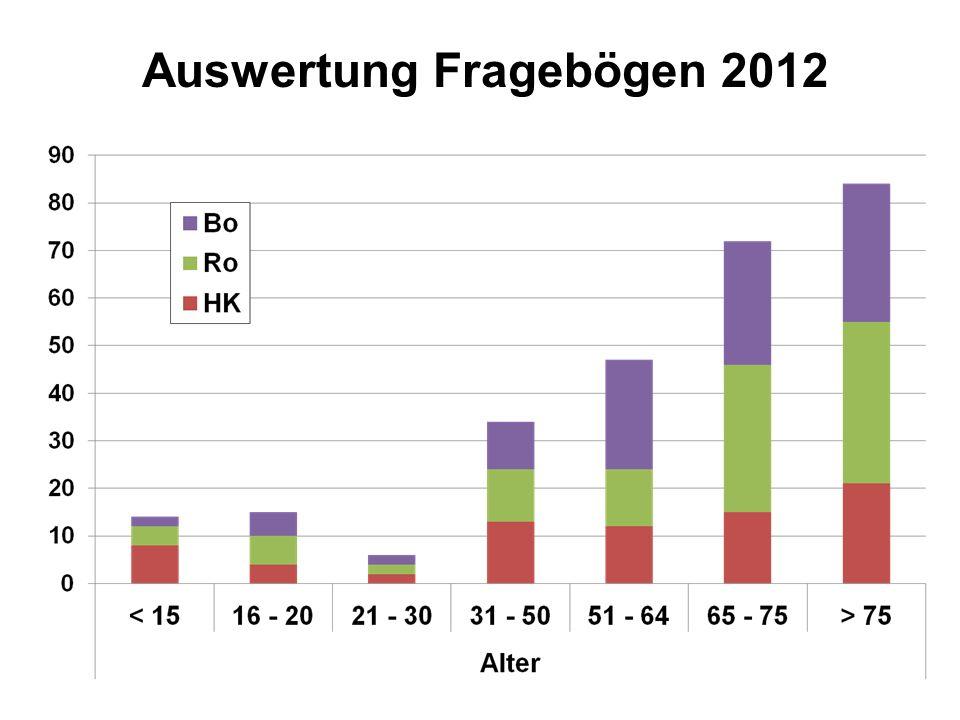 Auswertung Fragebögen 2012