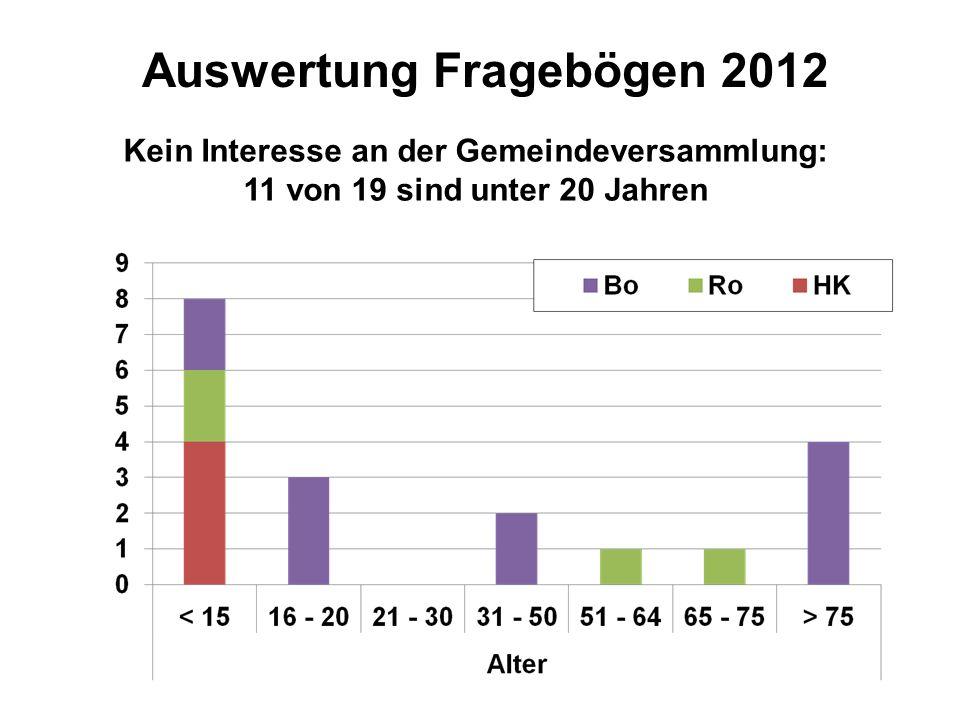 Kein Interesse an der Gemeindeversammlung: 11 von 19 sind unter 20 Jahren