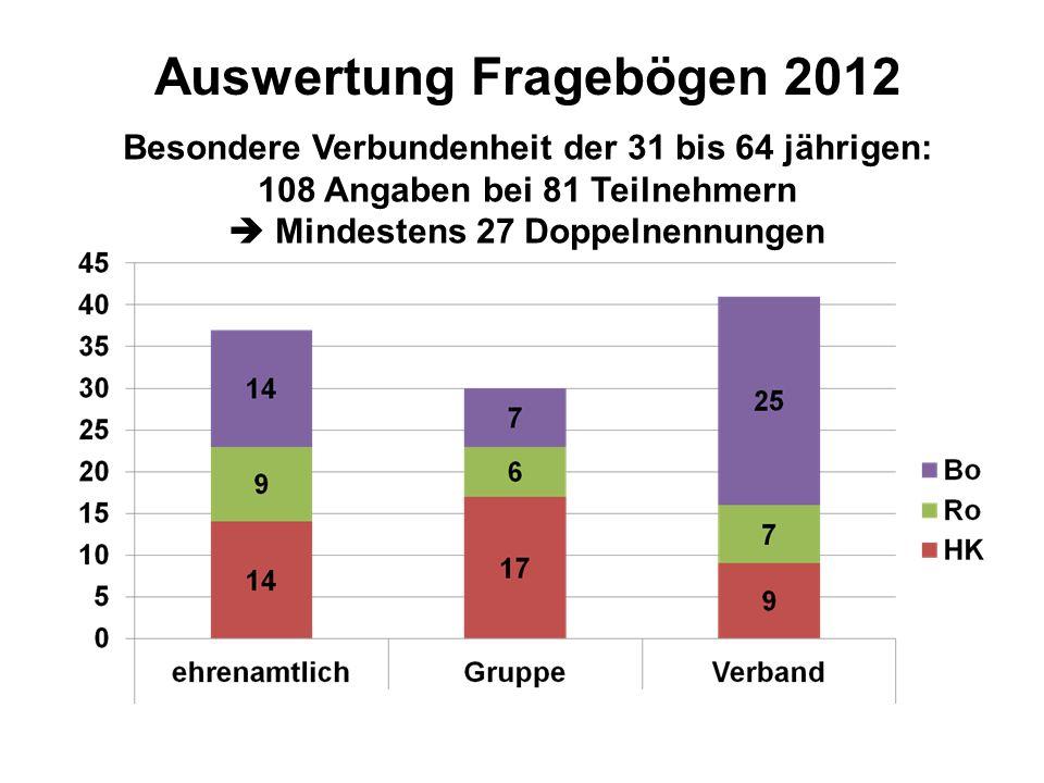 Besondere Verbundenheit der 31 bis 64 jährigen: 108 Angaben bei 81 Teilnehmern Mindestens 27 Doppelnennungen