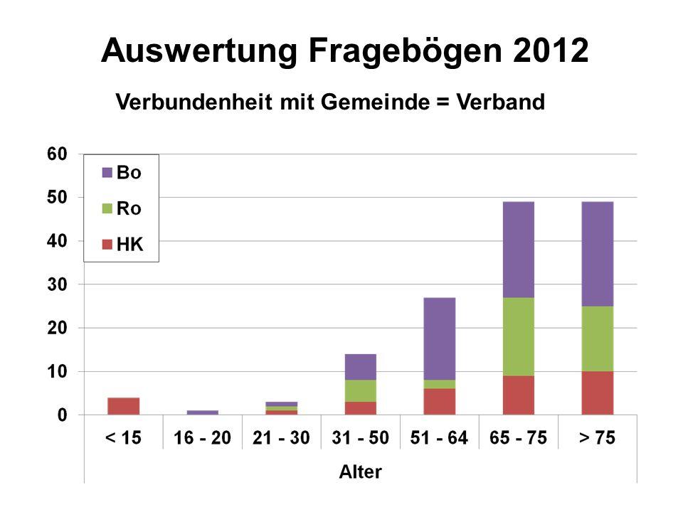 Auswertung Fragebögen 2012 Verbundenheit mit Gemeinde = Verband