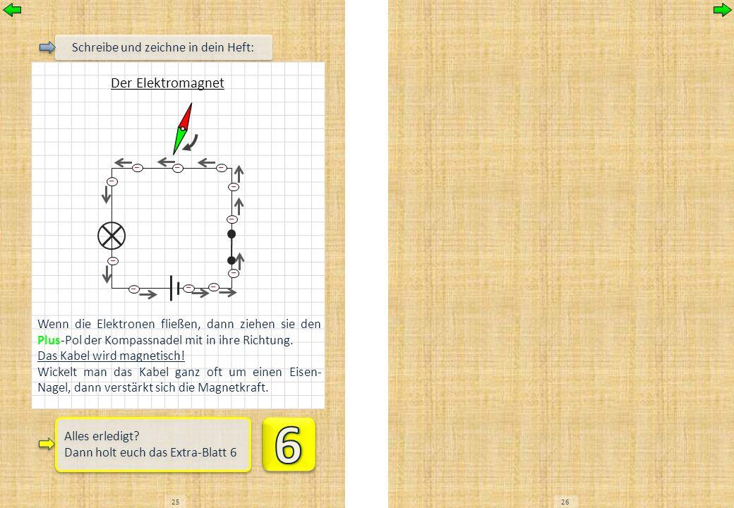 2526 Schreibe und zeichne in dein Heft: Der Elektromagnet Wenn die Elektronen fließen, dann ziehen sie den Plus-Pol der Kompassnadel mit in ihre Richt