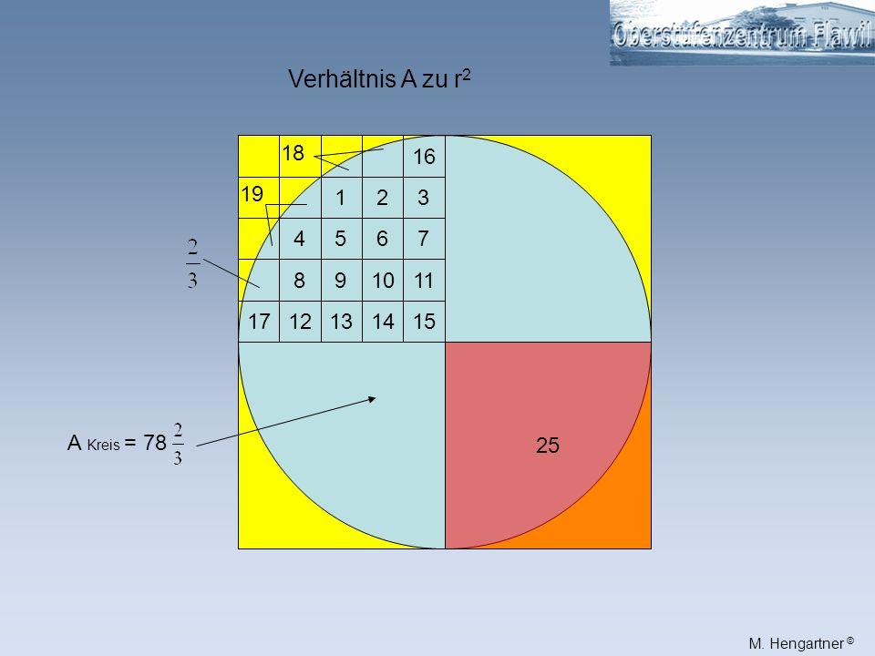 M. Hengartner © 25 1712131415 891011 4567 123 16 18 19 A Kreis = 78 Verhältnis A zu r 2