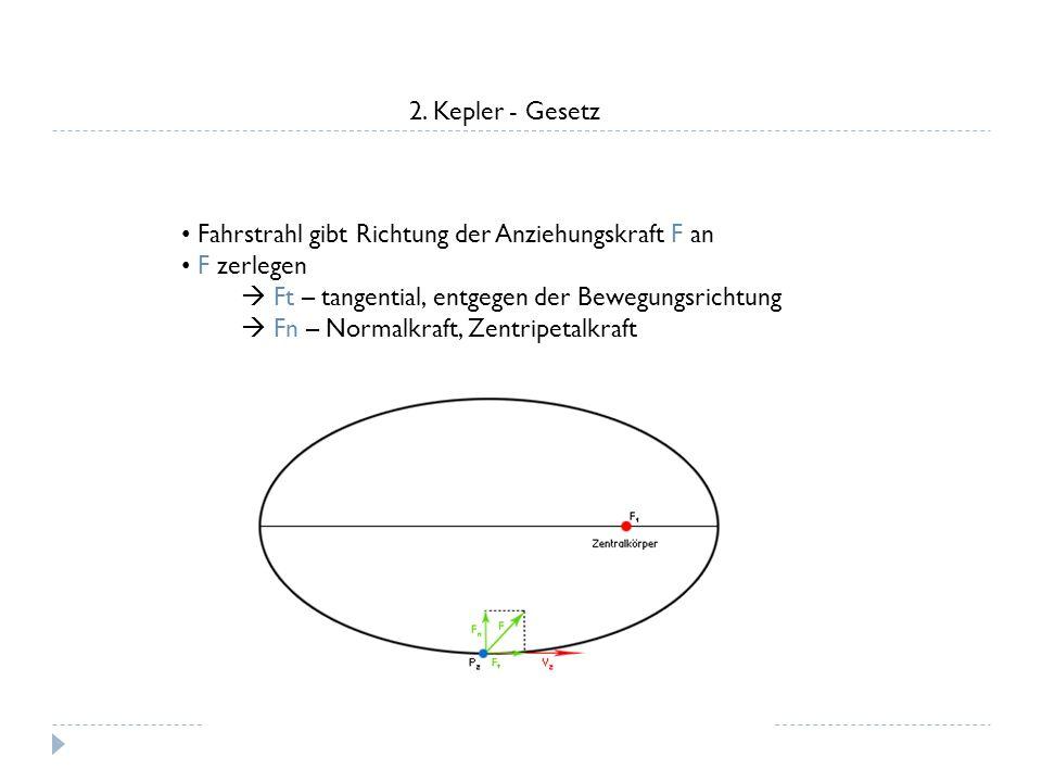 2. Kepler - Gesetz Fahrstrahl gibt Richtung der Anziehungskraft F an F zerlegen Ft – tangential, entgegen der Bewegungsrichtung Fn – Normalkraft, Zent