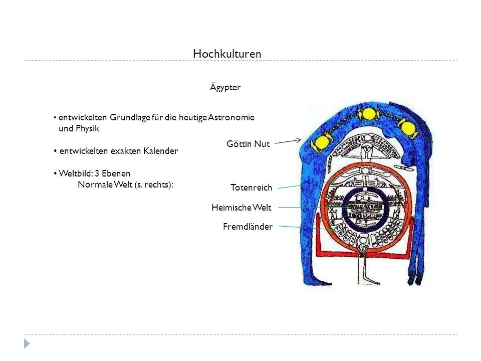 Hochkulturen Ägypter entwickelten Grundlage für die heutige Astronomie und Physik entwickelten exakten Kalender Weltbild: 3 Ebenen Normale Welt (s. re
