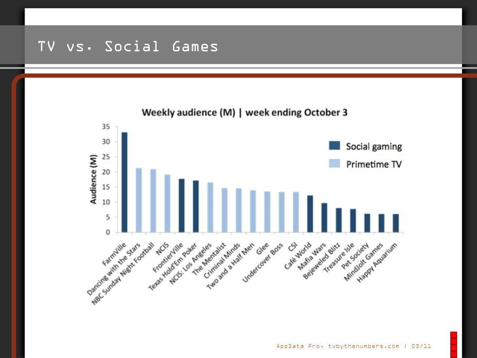 Generation Y Geboren Anfang der 80er bis Mitte der 90er Aufgewachsen und sozialisiert mit neuen Medien Computer- und Videospiele Interaktives Spielzeu